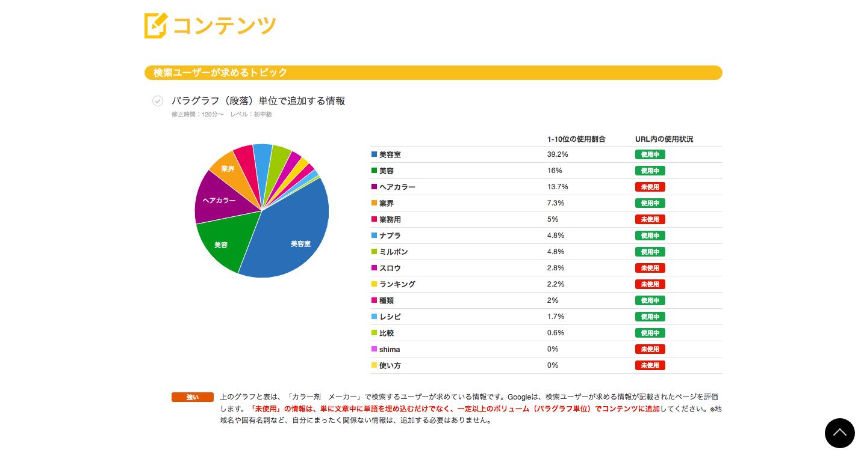 【美容メディアで急成長】bisuta.jpのWEBマーケティングの徹底した分析術の裏側とは?